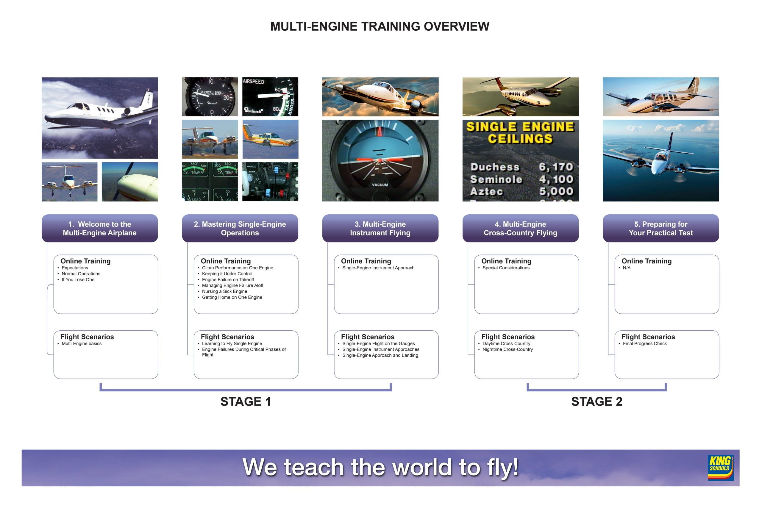 multiengine training overview