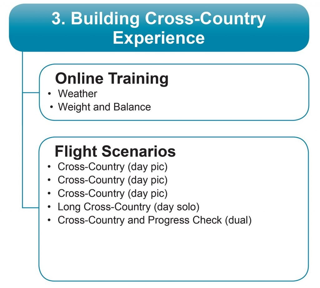 building cross country flight experience
