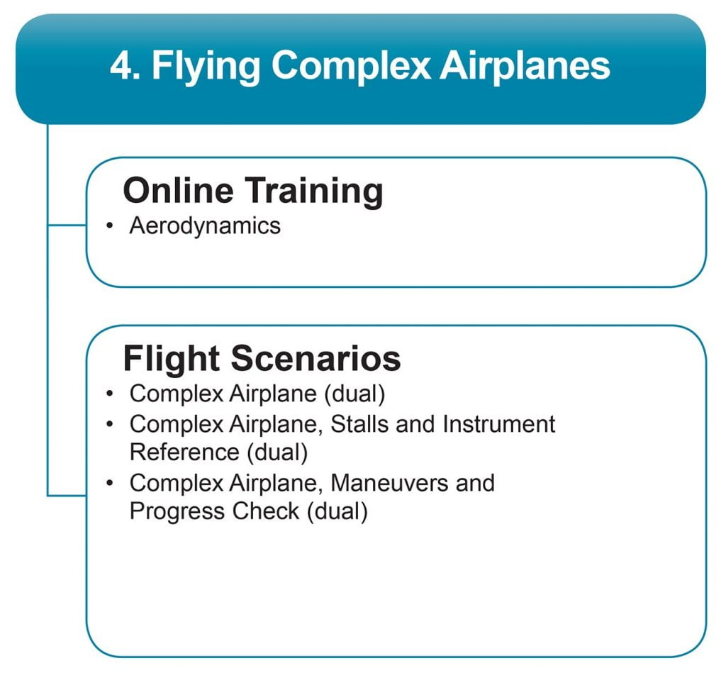 flying complex air planes