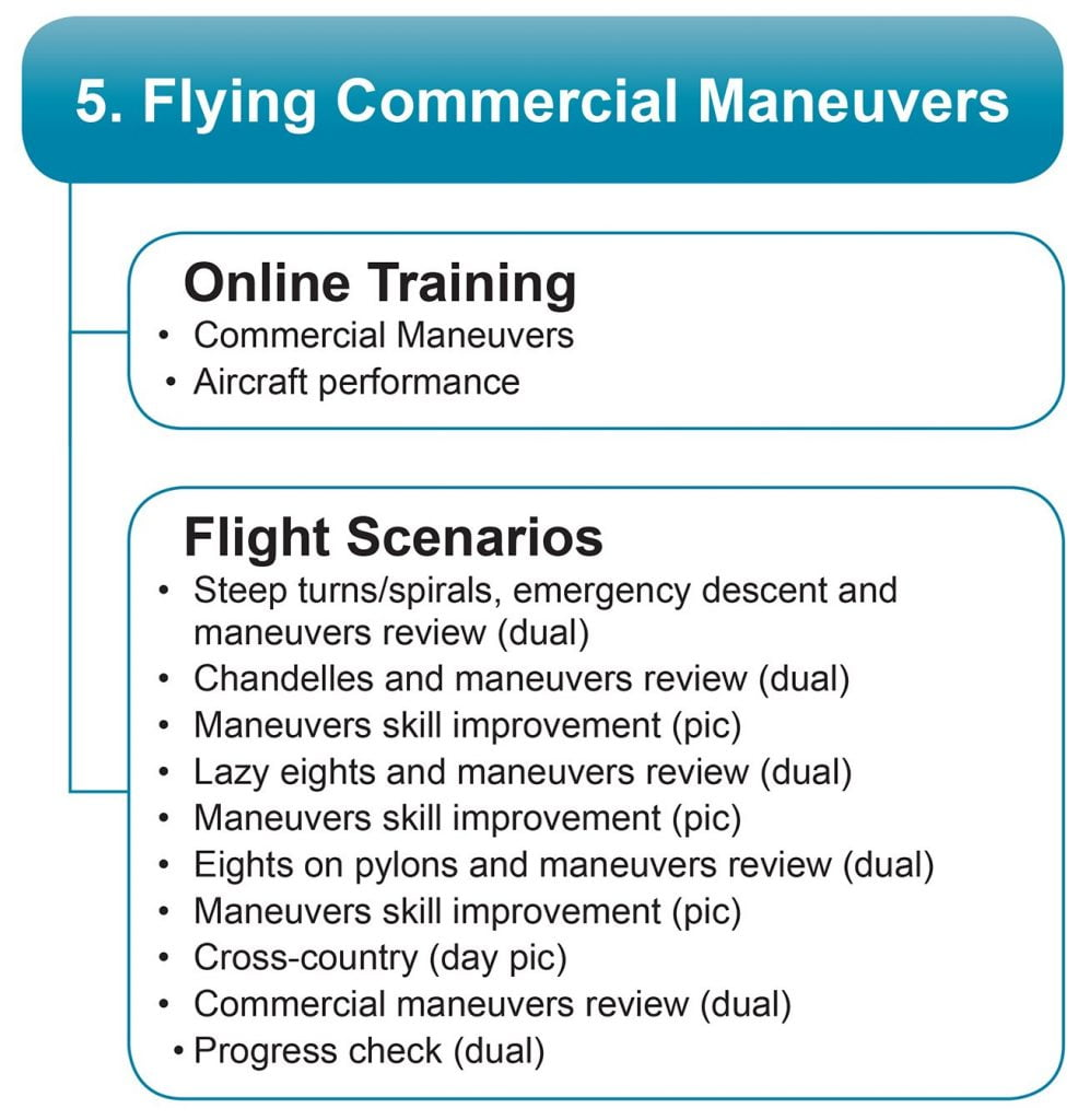 flying commercial plane maneuvers