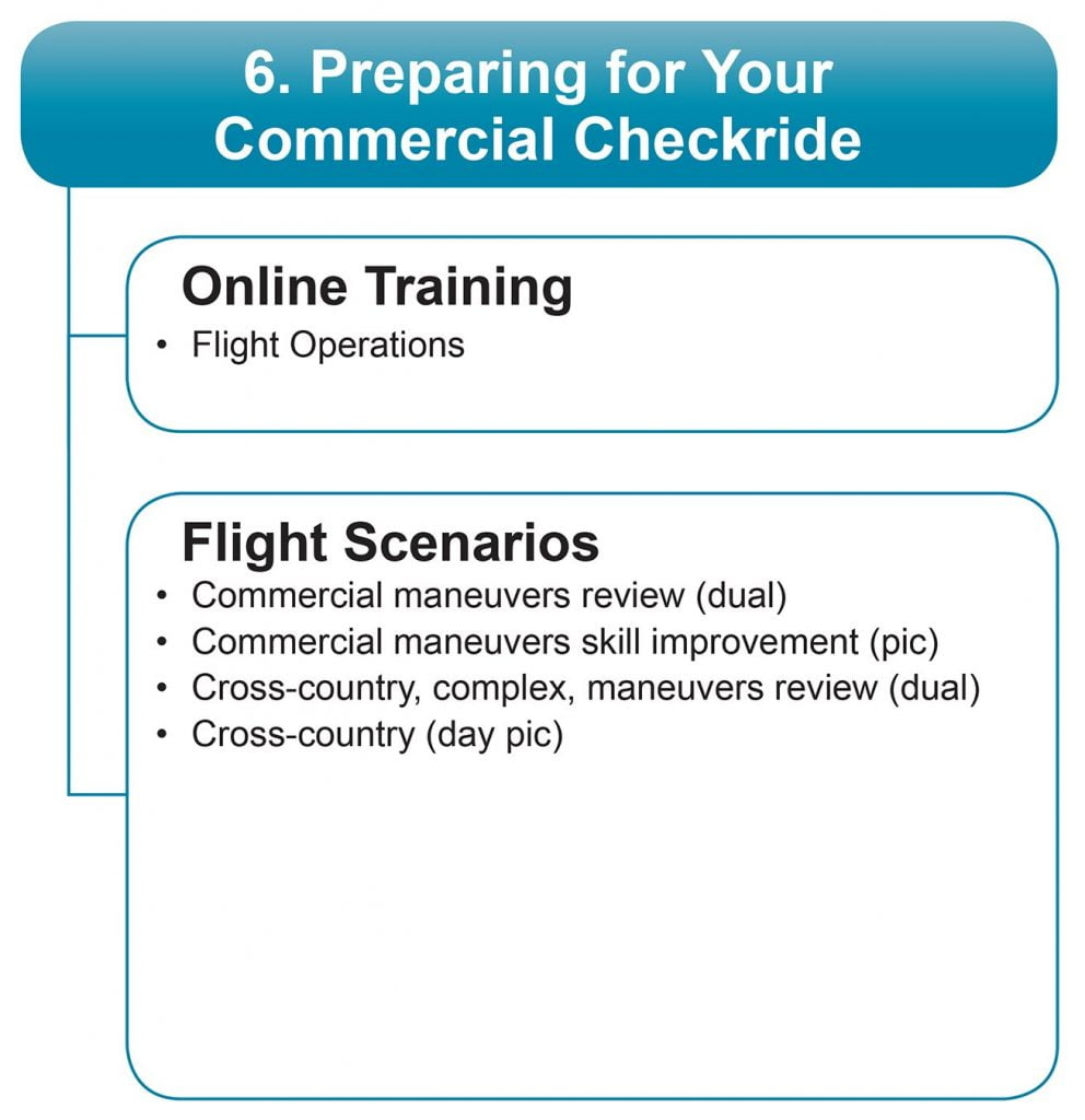 preparing for your commercial checkride