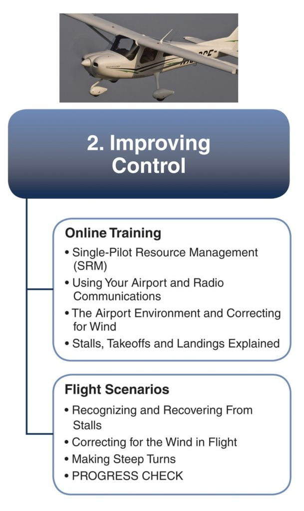 improving airplane control
