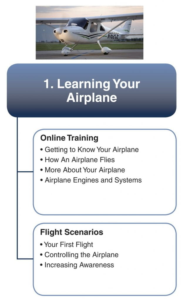 learning your airplane